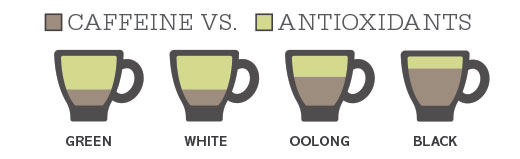 caffeine vs antioxidants