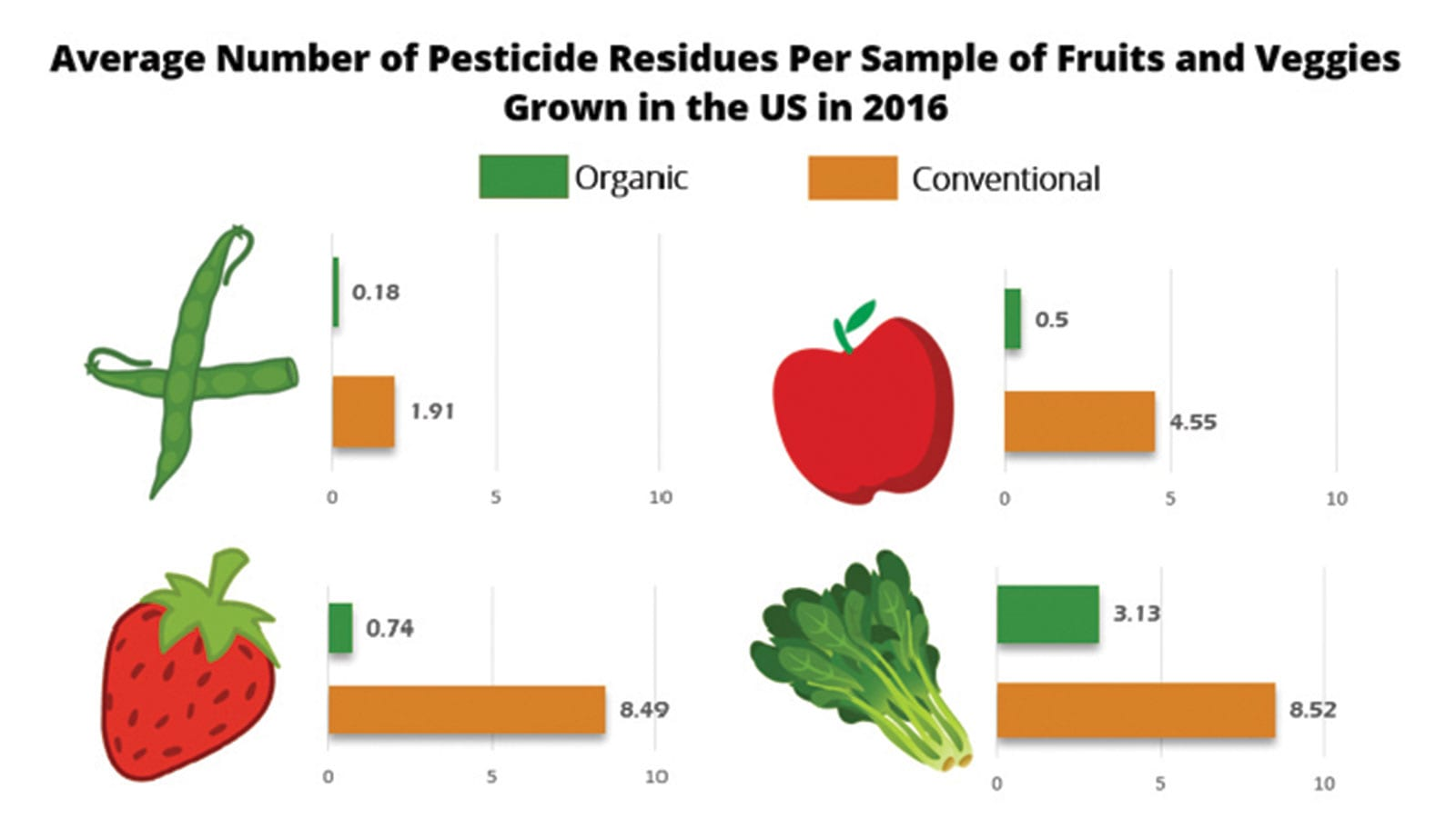 Average Number of Pesticide Residues Per Sample of Fruits and Veggies Grown in the U.S. in 2016. Data from the Dietary Risk Index at Hygeia Analytics.